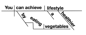 complicated sentence diagram